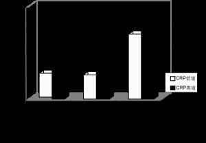 血清CRP値で層別化された血圧カテゴリー別の虚血性脳卒中発症のハザード比